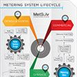 METERING-SYSTEM-LIFECYCLE thumb